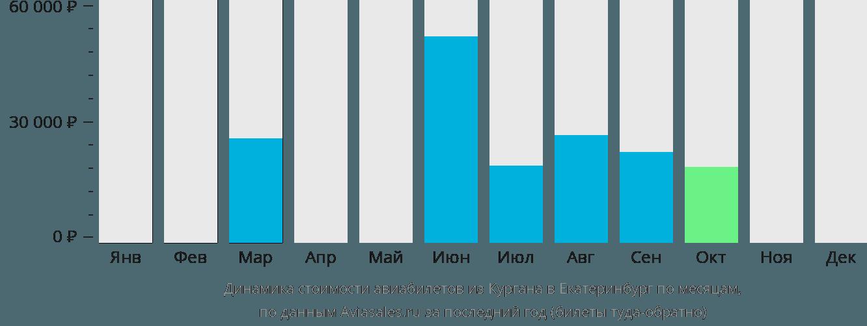 Динамика стоимости авиабилетов из Кургана в Екатеринбург по месяцам