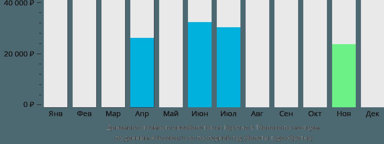 Динамика стоимости авиабилетов из Кургана в Тбилиси по месяцам