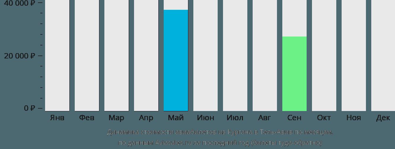Динамика стоимости авиабилетов из Кургана в Тель-Авив по месяцам