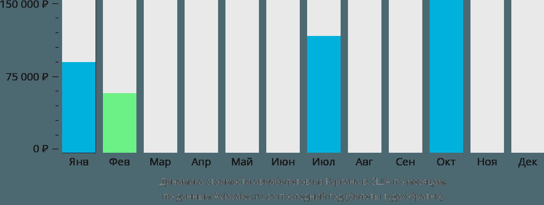 Динамика стоимости авиабилетов из Кургана в США по месяцам