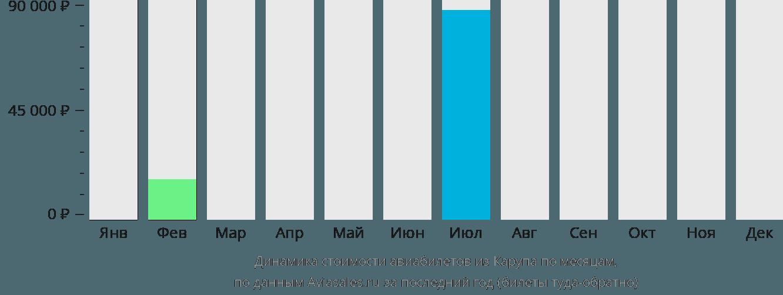 Динамика стоимости авиабилетов из Карупа по месяцам