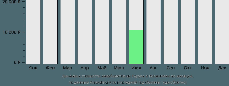Динамика стоимости авиабилетов из Карупа в Копенгаген по месяцам