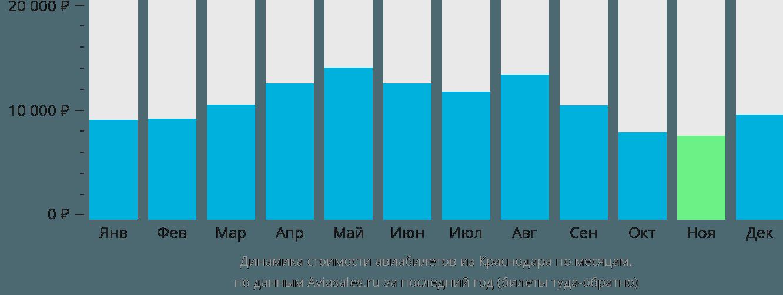 Динамика стоимости авиабилетов из Краснодара по месяцам