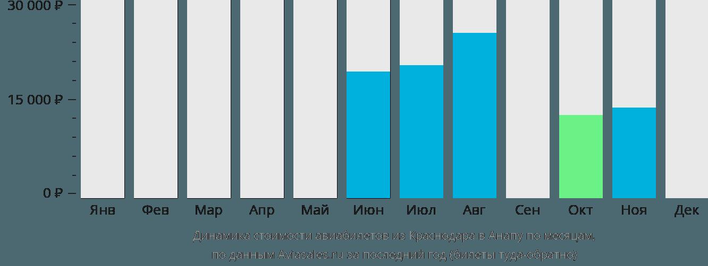 Динамика стоимости авиабилетов из Краснодара в Анапу по месяцам