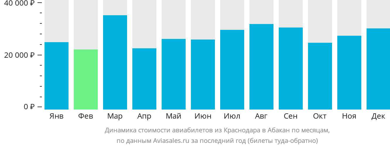 Динамика стоимости авиабилетов из Краснодара в Абакан по месяцам