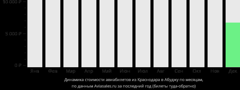 Динамика стоимости авиабилетов из Краснодара в Абуджу по месяцам