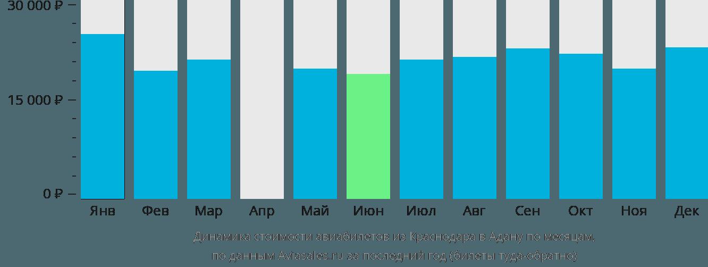 Динамика стоимости авиабилетов из Краснодара в Адану по месяцам