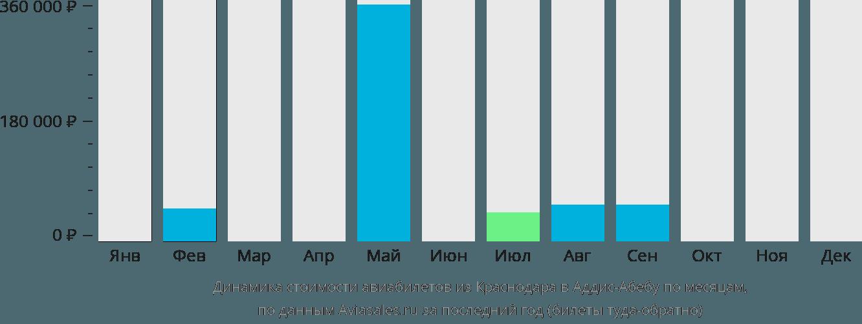 Динамика стоимости авиабилетов из Краснодара в Аддис-Абебу по месяцам