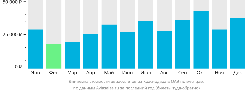Динамика стоимости авиабилетов из Краснодара в ОАЭ по месяцам
