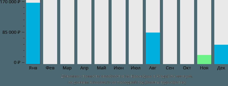 Динамика стоимости авиабилетов из Краснодара в Агадир по месяцам