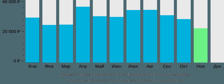 Динамика стоимости авиабилетов из Краснодара в Малагу по месяцам