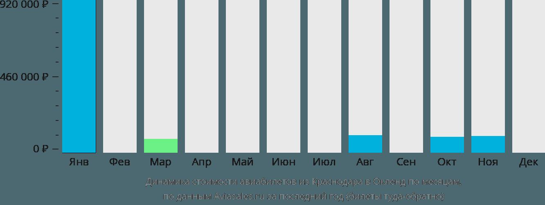 Динамика стоимости авиабилетов из Краснодара в Окленд по месяцам