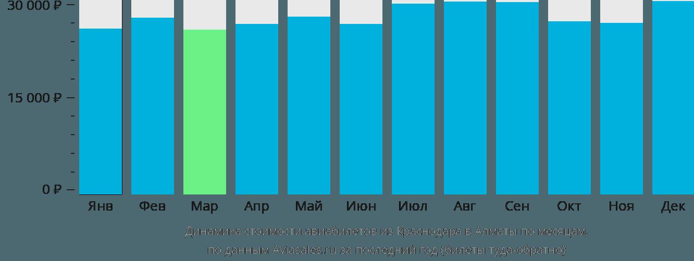 Динамика стоимости авиабилетов из Краснодара в Алматы по месяцам