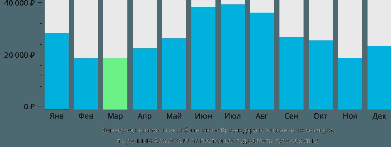 Динамика стоимости авиабилетов из Краснодара в Аликанте по месяцам