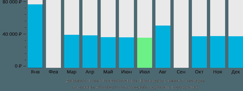 Динамика стоимости авиабилетов из Краснодара в Амман по месяцам