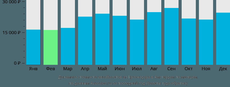 Динамика стоимости авиабилетов из Краснодара в Амстердам по месяцам