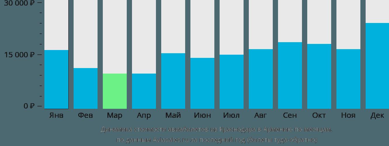 Динамика стоимости авиабилетов из Краснодара в Армению по месяцам