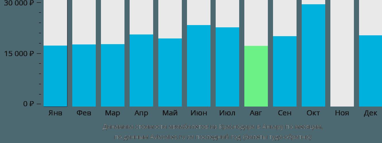 Динамика стоимости авиабилетов из Краснодара в Анкару по месяцам