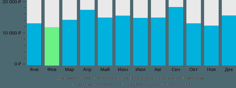 Динамика стоимости авиабилетов из Краснодара в Архангельск по месяцам