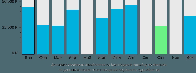 Динамика стоимости авиабилетов из Краснодара в Ашхабад по месяцам