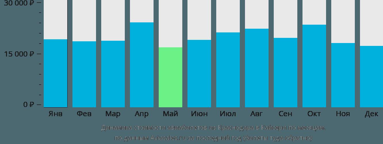 Динамика стоимости авиабилетов из Краснодара в Кайсери по месяцам