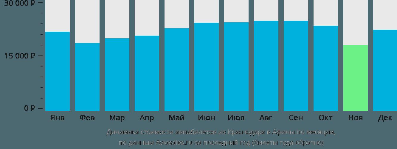 Динамика стоимости авиабилетов из Краснодара в Афины по месяцам