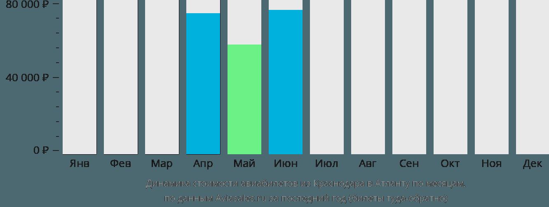 Динамика стоимости авиабилетов из Краснодара в Атланту по месяцам