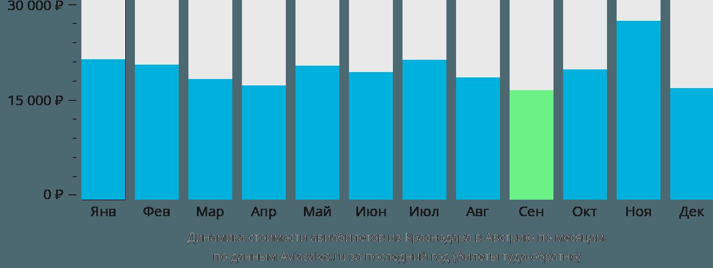 Динамика стоимости авиабилетов из Краснодара в Австрию по месяцам
