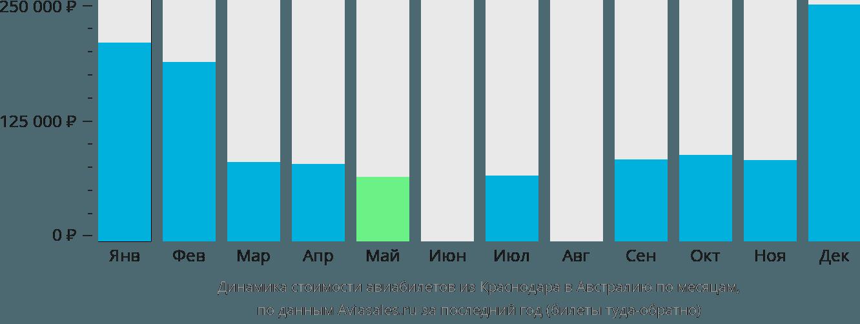 Динамика стоимости авиабилетов из Краснодара в Австралию по месяцам