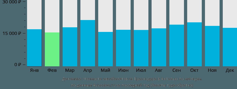 Динамика стоимости авиабилетов из Краснодара в Анталью по месяцам