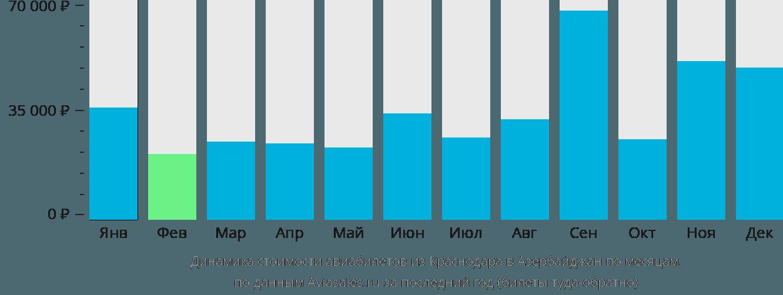 Динамика стоимости авиабилетов из Краснодара в Азербайджан по месяцам