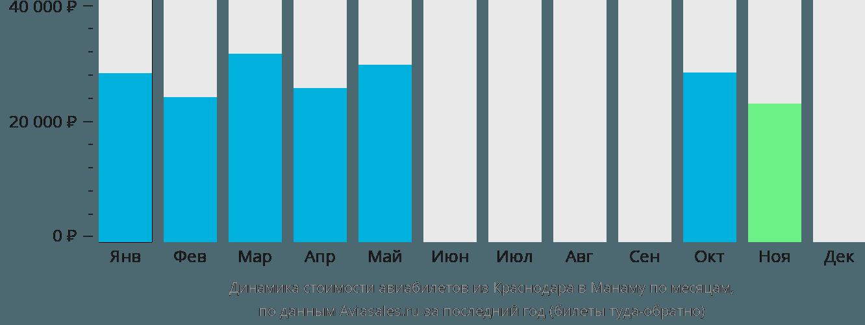 Динамика стоимости авиабилетов из Краснодара в Манаму по месяцам