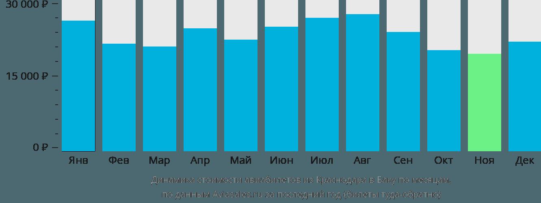 Динамика стоимости авиабилетов из Краснодара в Баку по месяцам