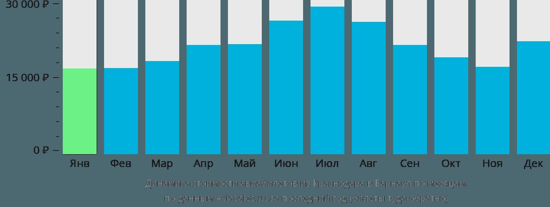 Динамика стоимости авиабилетов из Краснодара в Барнаул по месяцам