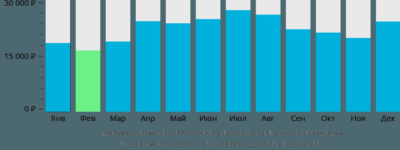 Динамика стоимости авиабилетов из Краснодара в Барселону по месяцам