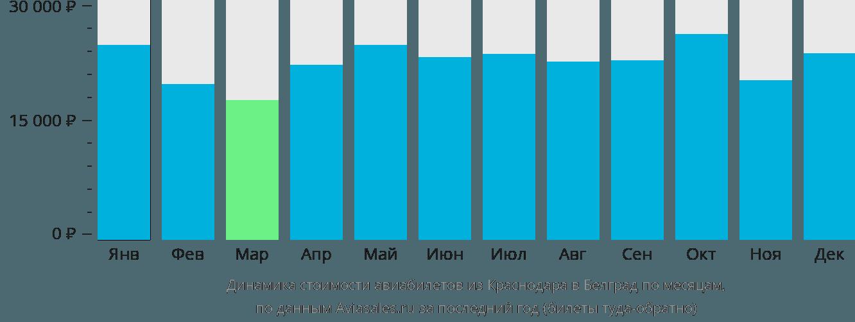 Динамика стоимости авиабилетов из Краснодара в Белград по месяцам