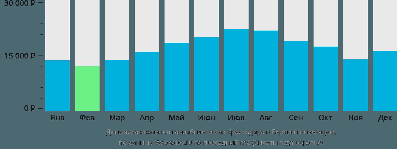 Динамика стоимости авиабилетов из Краснодара в Берлин по месяцам