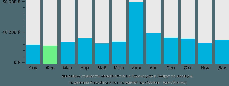 Динамика стоимости авиабилетов из Краснодара в Бейрут по месяцам