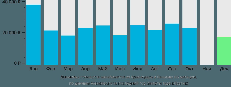 Динамика стоимости авиабилетов из Краснодара в Бельгию по месяцам