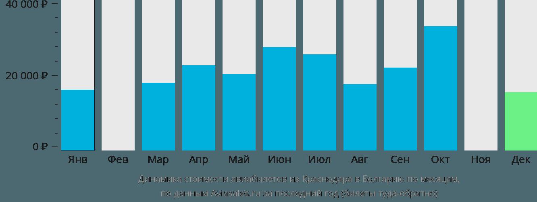 Динамика стоимости авиабилетов из Краснодара в Болгарию по месяцам