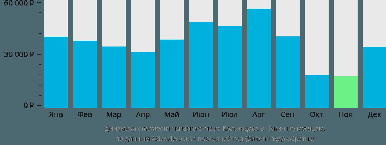 Динамика стоимости авиабилетов из Краснодара в Пекин по месяцам
