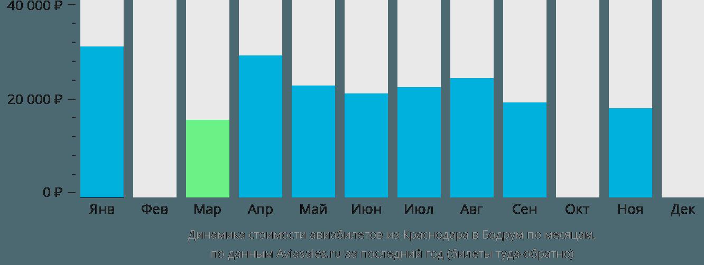 Динамика стоимости авиабилетов из Краснодара в Бодрум по месяцам