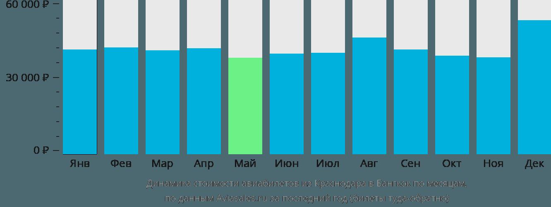 Динамика стоимости авиабилетов из Краснодара в Бангкок по месяцам
