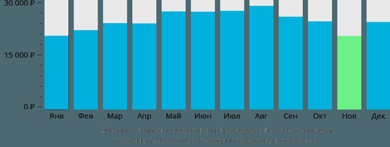 Динамика стоимости авиабилетов из Краснодара в Болонью по месяцам