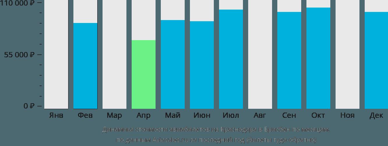 Динамика стоимости авиабилетов из Краснодара в Брисбен по месяцам