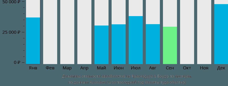 Динамика стоимости авиабилетов из Краснодара в Бордо по месяцам