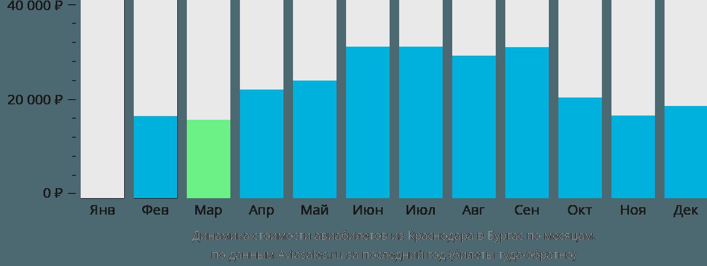Динамика стоимости авиабилетов из Краснодара в Бургас по месяцам