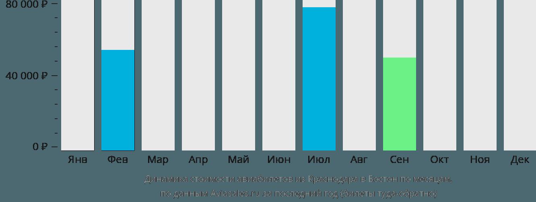 Динамика стоимости авиабилетов из Краснодара в Бостон по месяцам