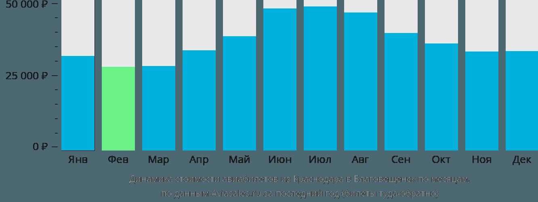 Динамика стоимости авиабилетов из Краснодара в Благовещенск по месяцам