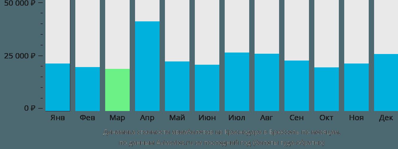 Динамика стоимости авиабилетов из Краснодара в Брюссель по месяцам